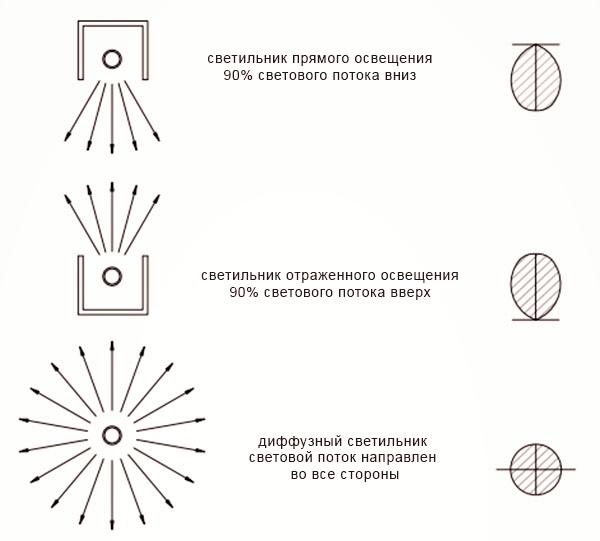 Схема светильников