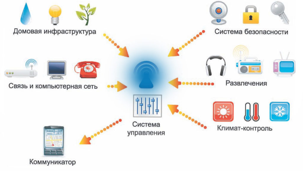 Система умный дом в Москве в квартире.